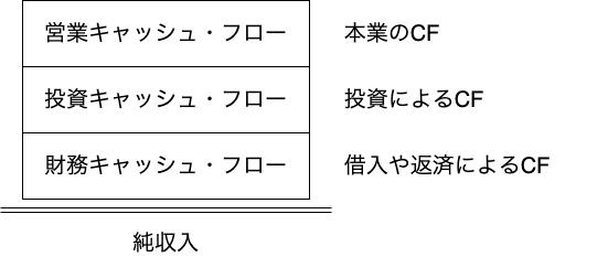 キャッシュ・フロー計算書